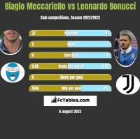 Biagio Meccariello vs Leonardo Bonucci h2h player stats