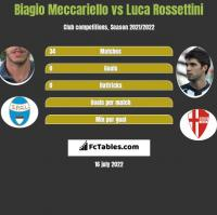 Biagio Meccariello vs Luca Rossettini h2h player stats