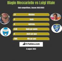 Biagio Meccariello vs Luigi Vitale h2h player stats
