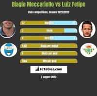 Biagio Meccariello vs Luiz Felipe h2h player stats