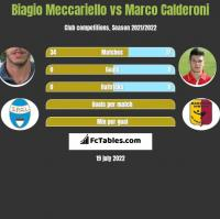 Biagio Meccariello vs Marco Calderoni h2h player stats