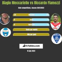 Biagio Meccariello vs Riccardo Fiamozzi h2h player stats