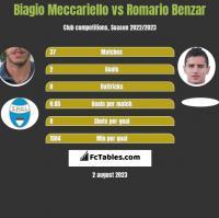 Biagio Meccariello vs Romario Benzar h2h player stats