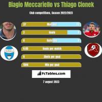 Biagio Meccariello vs Thiago Cionek h2h player stats