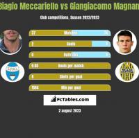 Biagio Meccariello vs Giangiacomo Magnani h2h player stats
