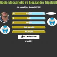 Biagio Meccariello vs Alessandro Tripaldelli h2h player stats