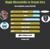 Biagio Meccariello vs Brayan Vera h2h player stats