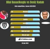 Bilal Basacikoglu vs Deniz Kadah h2h player stats