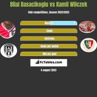 Bilal Basacikoglu vs Kamil Wilczek h2h player stats