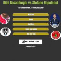 Bilal Basacikoglu vs Stefano Napoleoni h2h player stats