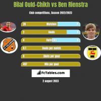 Bilal Ould-Chikh vs Ben Rienstra h2h player stats
