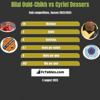 Bilal Ould-Chikh vs Cyriel Dessers h2h player stats