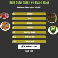 Bilal Ould-Chikh vs Elson Hooi h2h player stats