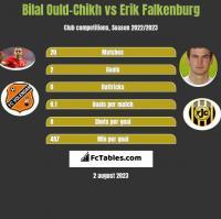 Bilal Ould-Chikh vs Erik Falkenburg h2h player stats