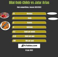 Bilal Ould-Chikh vs Jafar Arias h2h player stats