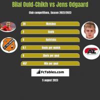 Bilal Ould-Chikh vs Jens Odgaard h2h player stats