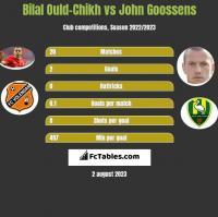 Bilal Ould-Chikh vs John Goossens h2h player stats