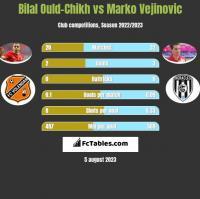 Bilal Ould-Chikh vs Marko Vejinovic h2h player stats