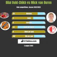 Bilal Ould-Chikh vs Mick van Buren h2h player stats