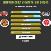 Bilal Ould-Chikh vs Mitchel van Bergen h2h player stats