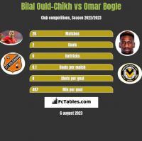 Bilal Ould-Chikh vs Omar Bogle h2h player stats