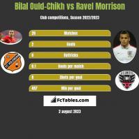 Bilal Ould-Chikh vs Ravel Morrison h2h player stats