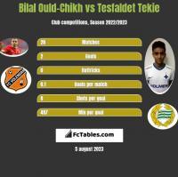 Bilal Ould-Chikh vs Tesfaldet Tekie h2h player stats