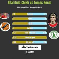 Bilal Ould-Chikh vs Tomas Necid h2h player stats