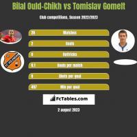 Bilal Ould-Chikh vs Tomislav Gomelt h2h player stats