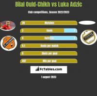 Bilal Ould-Chikh vs Luka Adzic h2h player stats