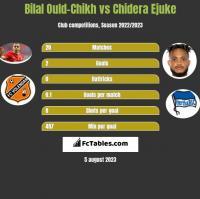 Bilal Ould-Chikh vs Chidera Ejuke h2h player stats