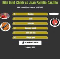 Bilal Ould-Chikh vs Juan Familio-Castillo h2h player stats