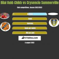 Bilal Ould-Chikh vs Crysencio Summerville h2h player stats