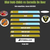 Bilal Ould-Chikh vs Cornelis De Boer h2h player stats