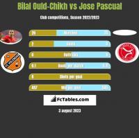 Bilal Ould-Chikh vs Jose Pascual h2h player stats