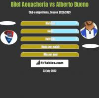 Bilel Aouacheria vs Alberto Bueno h2h player stats
