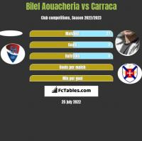 Bilel Aouacheria vs Carraca h2h player stats