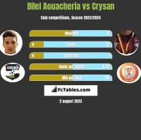 Bilel Aouacheria vs Crysan h2h player stats