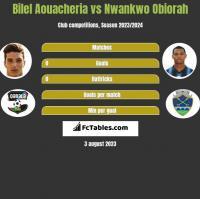 Bilel Aouacheria vs Nwankwo Obiorah h2h player stats
