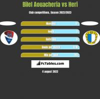 Bilel Aouacheria vs Heri h2h player stats