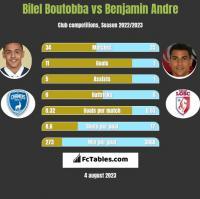 Bilel Boutobba vs Benjamin Andre h2h player stats
