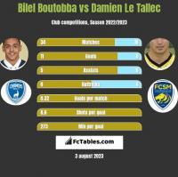 Bilel Boutobba vs Damien Le Tallec h2h player stats
