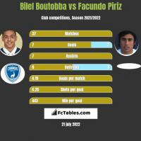 Bilel Boutobba vs Facundo Piriz h2h player stats
