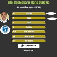 Bilel Boutobba vs Haris Duljevic h2h player stats