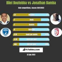 Bilel Boutobba vs Jonathan Bamba h2h player stats