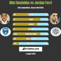 Bilel Boutobba vs Jordan Ferri h2h player stats