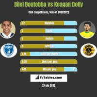 Bilel Boutobba vs Keagan Dolly h2h player stats