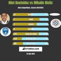 Bilel Boutobba vs Mihailo Ristic h2h player stats