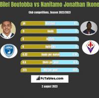 Bilel Boutobba vs Nanitamo Jonathan Ikone h2h player stats