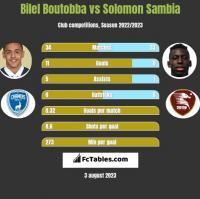 Bilel Boutobba vs Solomon Sambia h2h player stats